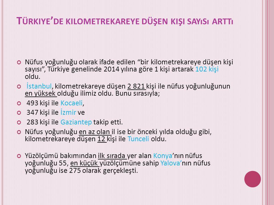 T ÜRKIYE ' DE KILOMETREKAREYE DÜŞEN KIŞI SAYıSı ARTTı Nüfus yoğunluğu olarak ifade edilen bir kilometrekareye düşen kişi sayısı , Türkiye genelinde 2014 yılına göre 1 kişi artarak 102 kişi oldu.