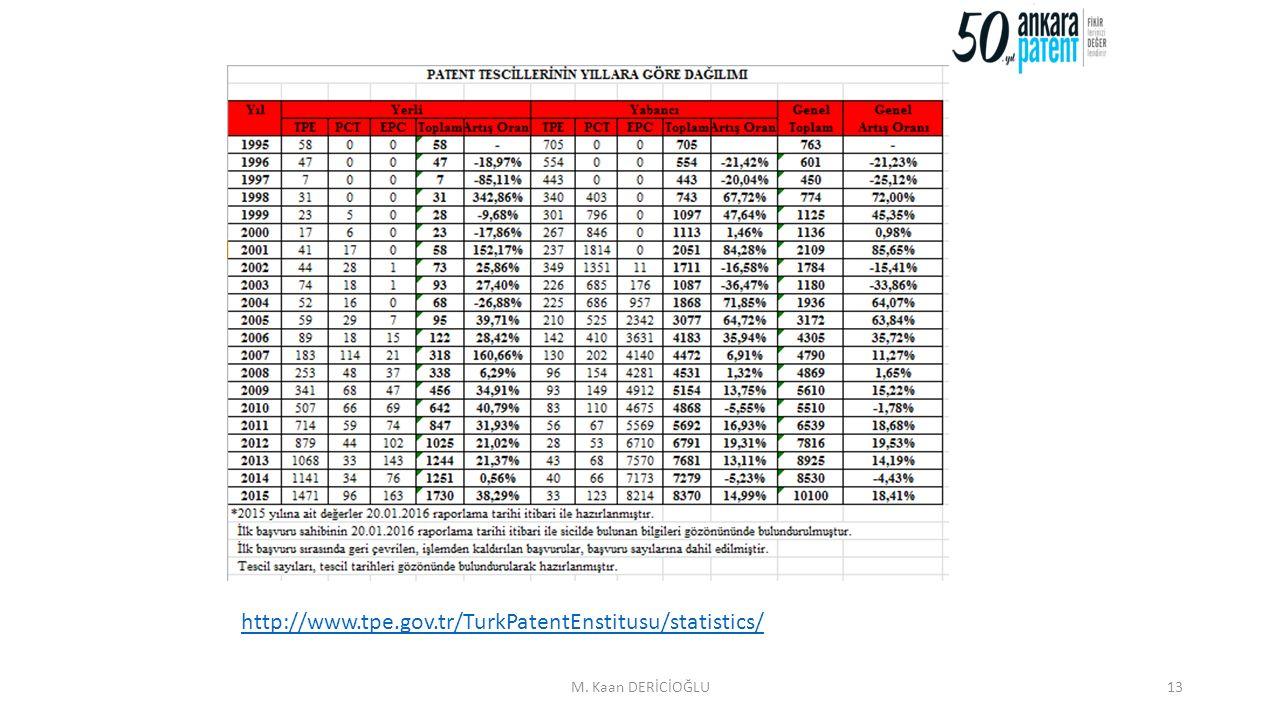 M. Kaan DERİCİOĞLU13 http://www.tpe.gov.tr/TurkPatentEnstitusu/statistics/