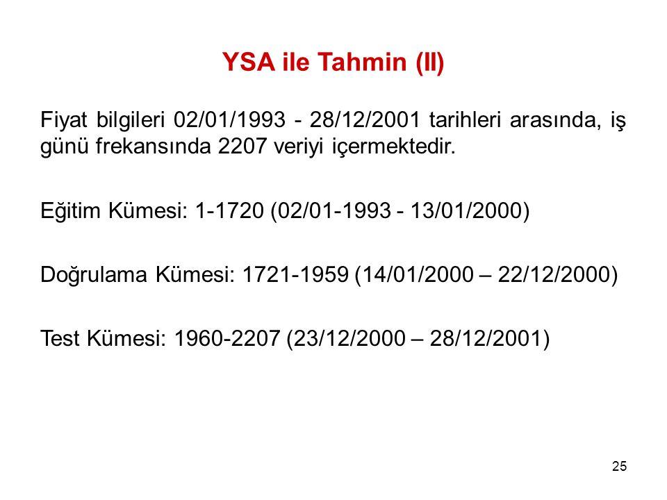 25 YSA ile Tahmin (II) Fiyat bilgileri 02/01/1993 - 28/12/2001 tarihleri arasında, iş günü frekansında 2207 veriyi içermektedir. Eğitim Kümesi: 1-1720
