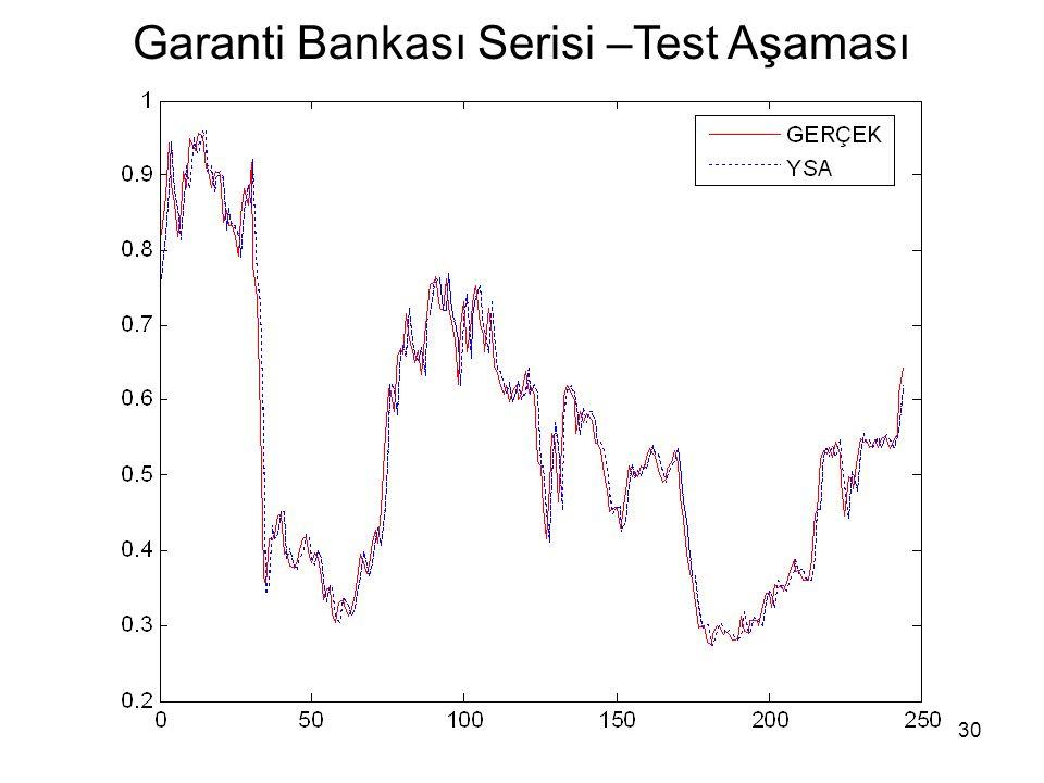 30 Garanti Bankası Serisi –Test Aşaması