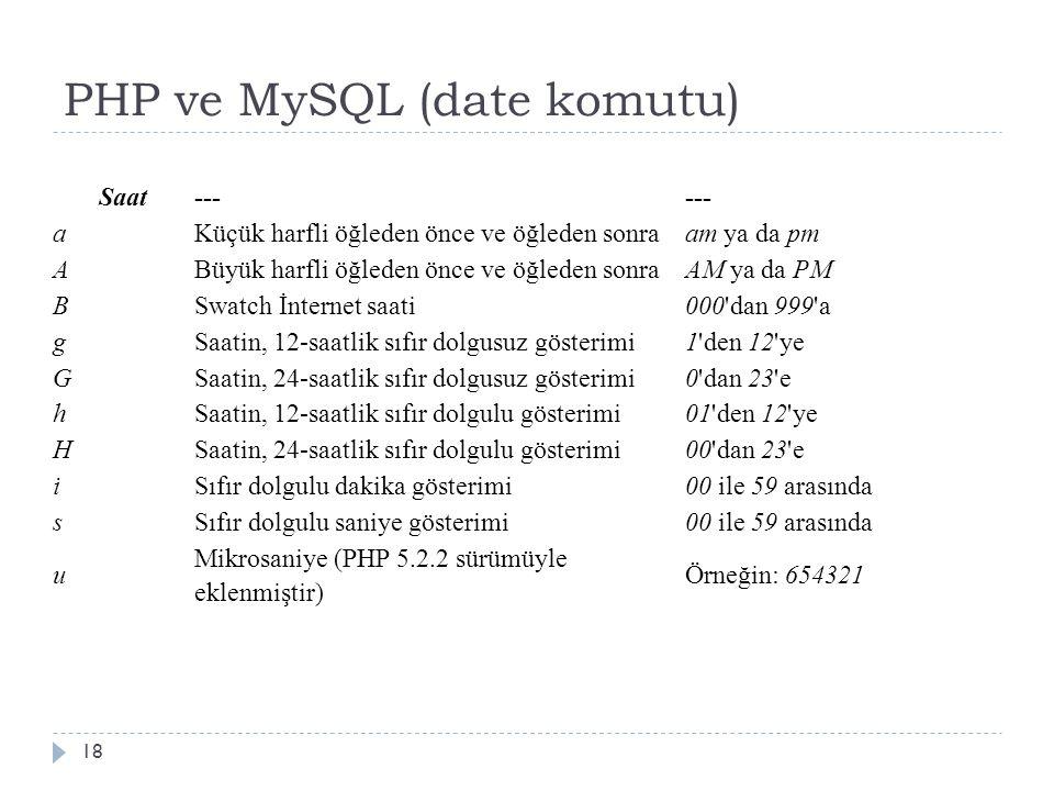 PHP ve MySQL (date komutu) 18 Saat--- aKüçük harfli öğleden önce ve öğleden sonraam ya da pm ABüyük harfli öğleden önce ve öğleden sonraAM ya da PM BSwatch İnternet saati000 dan 999 a gSaatin, 12-saatlik sıfır dolgusuz gösterimi1 den 12 ye GSaatin, 24-saatlik sıfır dolgusuz gösterimi0 dan 23 e hSaatin, 12-saatlik sıfır dolgulu gösterimi01 den 12 ye HSaatin, 24-saatlik sıfır dolgulu gösterimi00 dan 23 e iSıfır dolgulu dakika gösterimi00 ile 59 arasında sSıfır dolgulu saniye gösterimi00 ile 59 arasında u Mikrosaniye (PHP 5.2.2 sürümüyle eklenmiştir) Örneğin: 654321