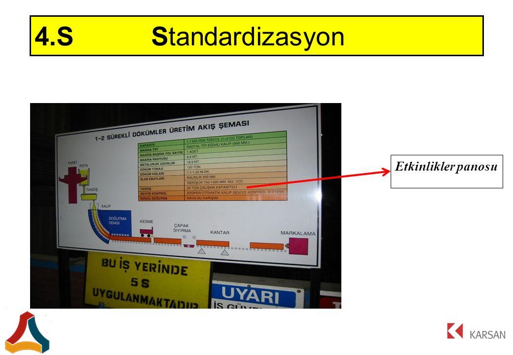 4.S Standardizasyon Etkinlikler panosu