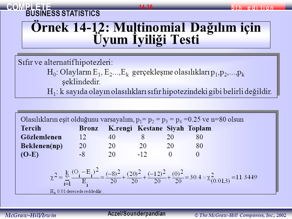 COMPLETE 5 t h e d i t i o n BUSINESS STATISTICS Aczel/Sounderpandian McGraw-Hill/Irwin © The McGraw-Hill Companies, Inc., 2002 14-38 Sıfır ve alternatif hipotezleri: H 0 : Olayların E 1, E 2...,E k gerçekleşme olasılıkları p 1,p 2,...,p k şeklindedir.