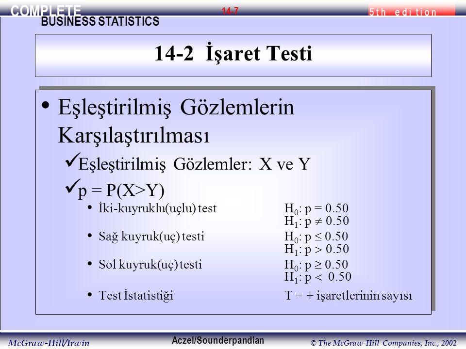 COMPLETE 5 t h e d i t i o n BUSINESS STATISTICS Aczel/Sounderpandian McGraw-Hill/Irwin © The McGraw-Hill Companies, Inc., 2002 14-8 Küçük Örnek: Binom Testi İki uçlu bir test için,  /2 (C 1 )'e olabildiğince yakın bir kritik nokta bulun ve C 2 'yi n-C 1 olarak tanımlayın.