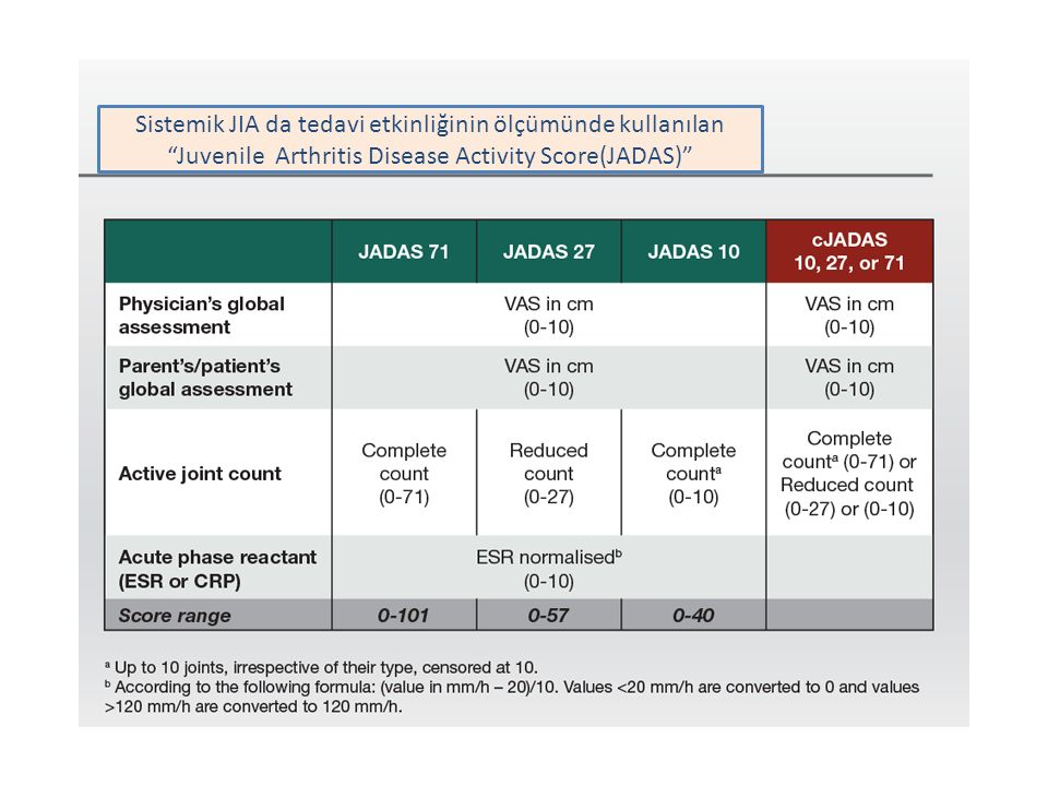 """Sistemik JIA da tedavi etkinliğinin ölçümünde kullanılan """"Juvenile Arthritis Disease Activity Score(JADAS)"""""""
