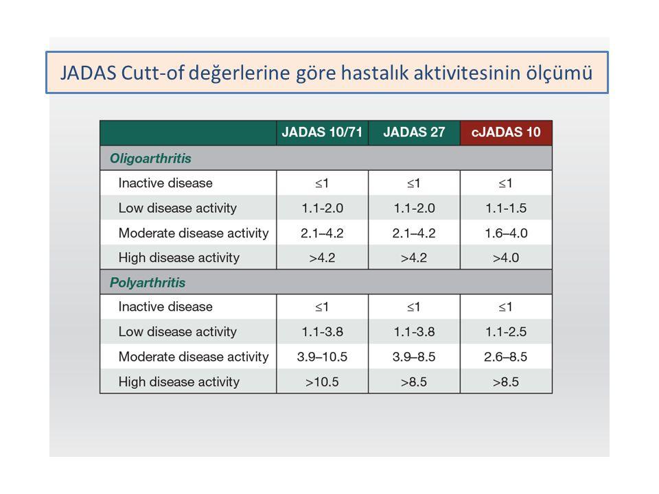 JADAS Cutt-of değerlerine göre hastalık aktivitesinin ölçümü
