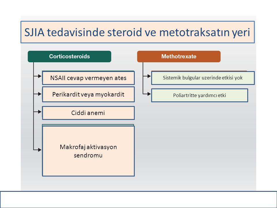 SJIA tedavisinde steroid ve metotraksatın yeri NSAII cevap vermeyen ates Perikardit veya myokardit Ciddi anemi Makrofaj aktivasyon sendromu Sistemik b