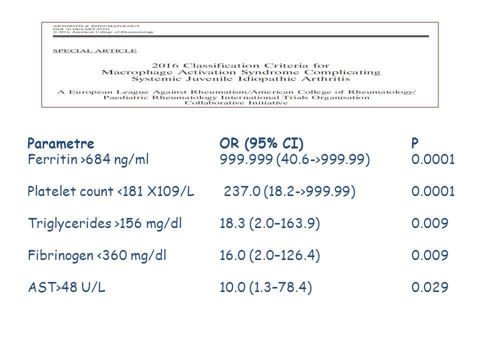 Parametre OR (95% CI) P Ferritin >684 ng/ml 999.999 (40.6->999.99) 0.0001 Platelet count 999.99) 0.0001 Triglycerides >156 mg/dl 18.3 (2.0–163.9) 0.009 Fibrinogen <360 mg/dl 16.0 (2.0–126.4) 0.009 AST>48 U/L10.0 (1.3–78.4) 0.029