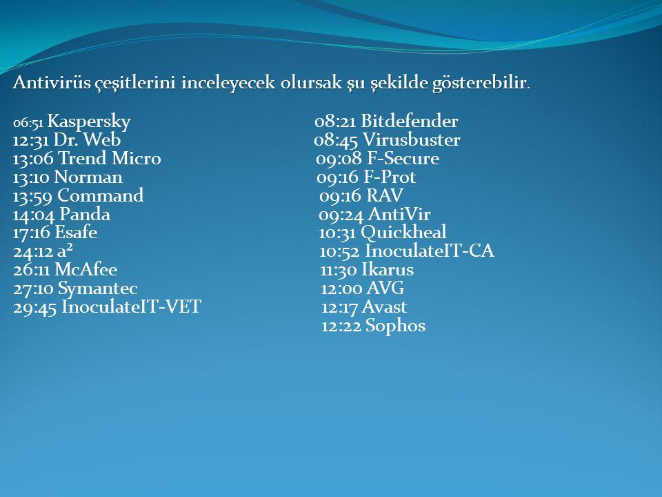 Symantec: Norton antivirüs programı olarak bilinen ve Türkiye ve Dünyada kullanımı en yüksek olan programlardan biridir.