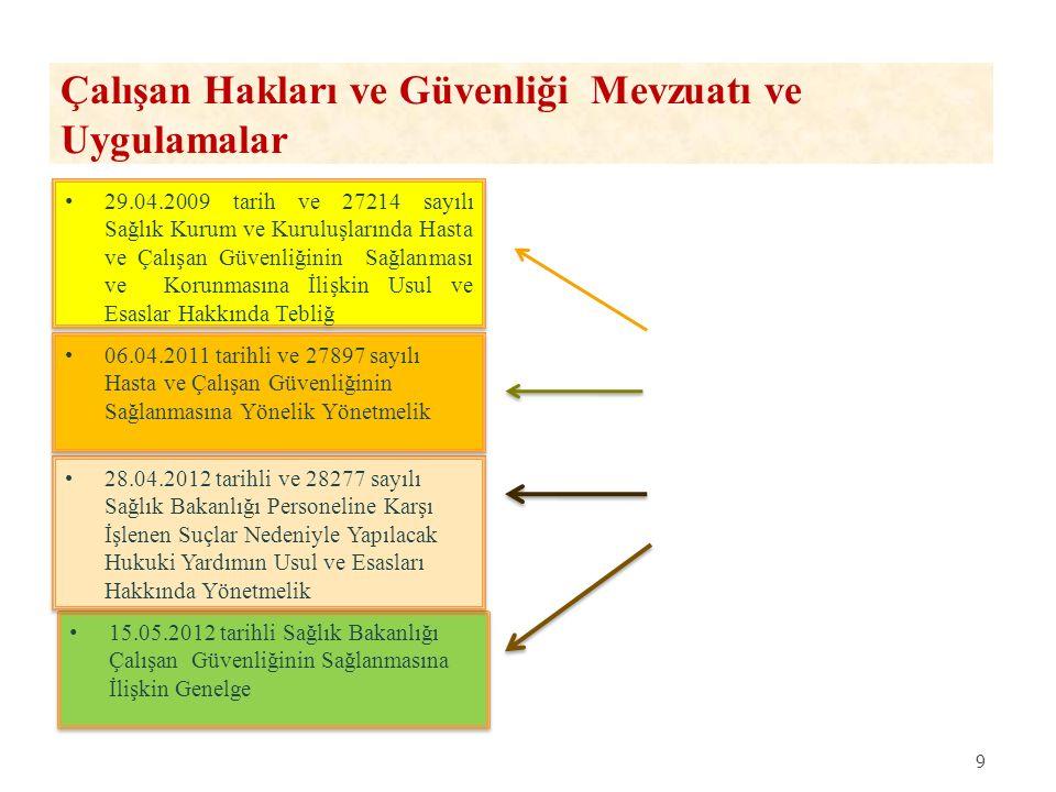 Çalışan Hakları ve Güvenliği Mevzuatı ve Uygulamalar 15.05.2012 tarihli Sağlık Bakanlığı Çalışan Güvenliğinin Sağlanmasına İlişkin Genelge 28.04.2012