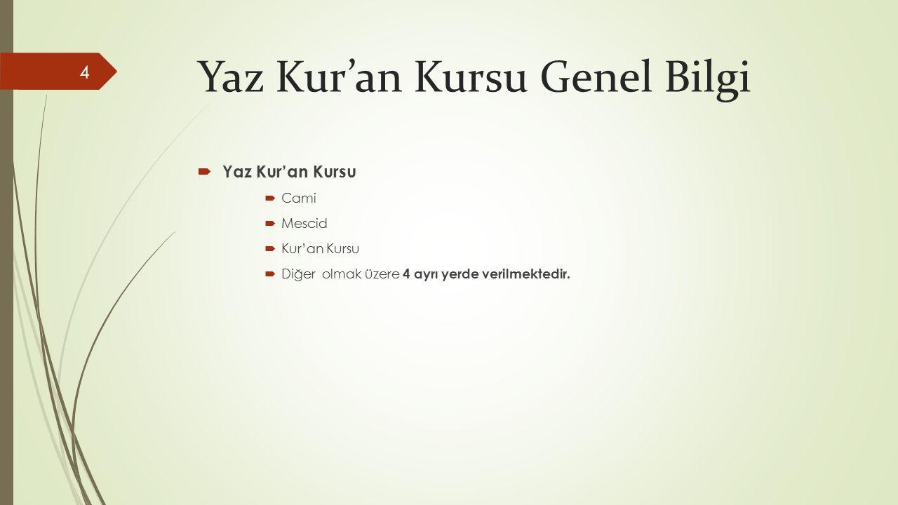 Yaz Kur'an Kursu Genel Bilgi  Yaz Kur'an Kursu  Cami  Mescid  Kur'an Kursu  Diğer olmak üzere 4 ayrı yerde verilmektedir.
