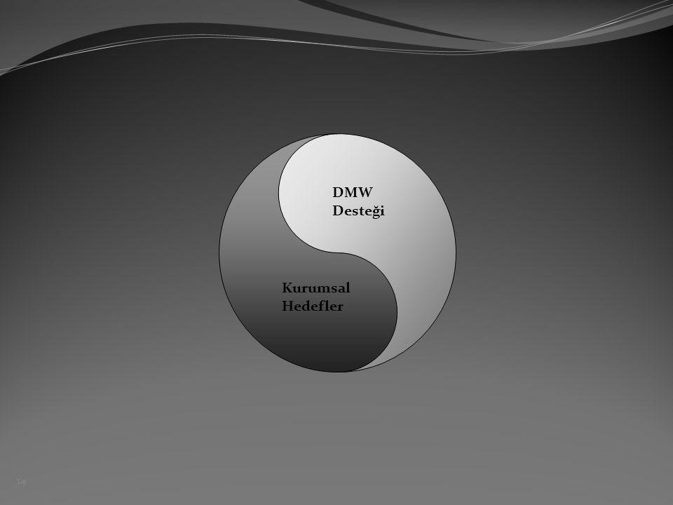 Kurumsal Hedefler DMW Desteği 14
