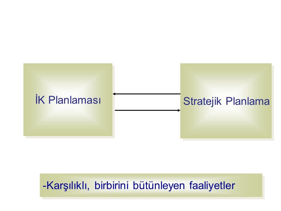 İK Planlama Süreci Stratejik planlama Mevcut personel durumunun incelenmesi Personel ihtiyacının tahmin edilmesi Personel kaynaklarının saptanması Değerlendirme