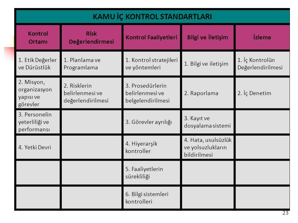 23 KAMU İÇ KONTROL STANDARTLARI Kontrol Ortamı Risk Değerlendirmesi Kontrol FaaliyetleriBilgi ve İletişimİzleme 1. Etik Değerler ve Dürüstlük 1. Planl