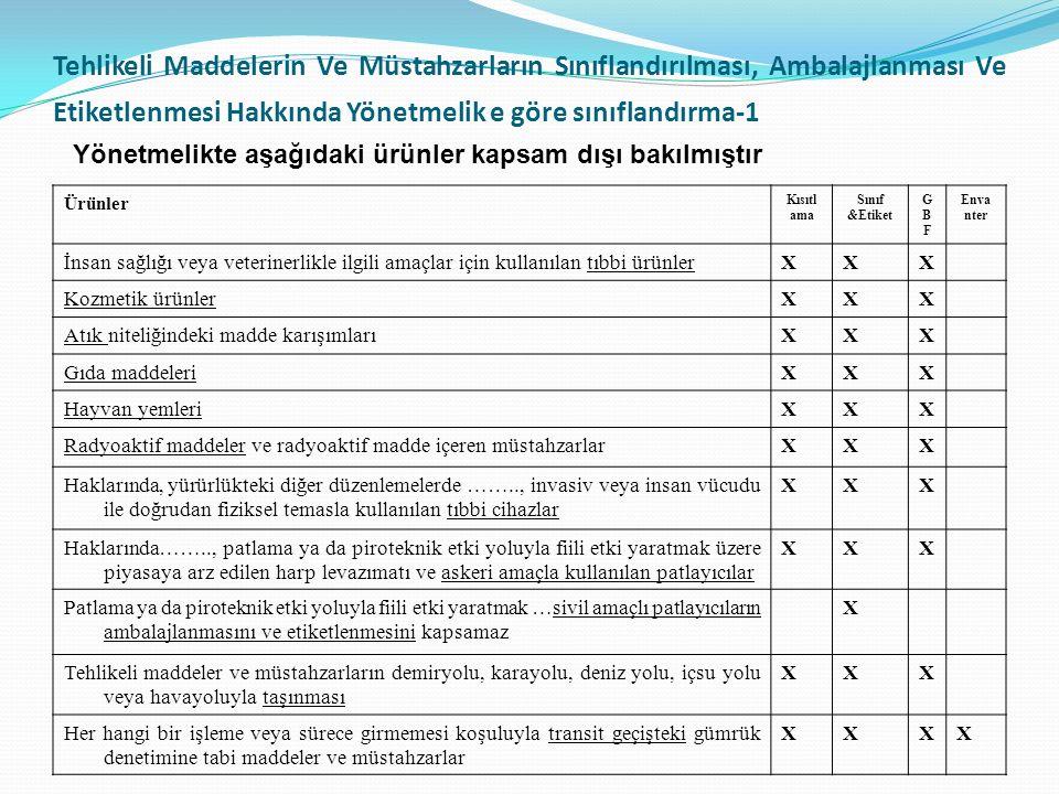 Tehlikeli Maddelerin Ve Müstahzarların Sınıflandırılması, Ambalajlanması Ve Etiketlenmesi Hakkında Yönetmelik e göre sınıflandırma-1 Ürünler Kısıtl ama Sınıf &Etiket GBFGBF Enva nter İnsan sağlığı veya veterinerlikle ilgili amaçlar için kullanılan tıbbi ürünlerXXX Kozmetik ürünlerXXX Atık niteliğindeki madde karışımlarıXXX Gıda maddeleriXXX Hayvan yemleriXXX Radyoaktif maddeler ve radyoaktif madde içeren müstahzarlarXXX Haklarında, yürürlükteki diğer düzenlemelerde …….., invasiv veya insan vücudu ile doğrudan fiziksel temasla kullanılan tıbbi cihazlar XXX Haklarında…….., patlama ya da piroteknik etki yoluyla fiili etki yaratmak üzere piyasaya arz edilen harp levazımatı ve askeri amaçla kullanılan patlayıcılar XXX Patlama ya da piroteknik etki yoluyla fiili etki yaratmak …sivil amaçlı patlayıcıların ambalajlanmasını ve etiketlenmesini kapsamaz X Tehlikeli maddeler ve müstahzarların demiryolu, karayolu, deniz yolu, içsu yolu veya havayoluyla taşınması XXX Her hangi bir işleme veya sürece girmemesi koşuluyla transit geçişteki gümrük denetimine tabi maddeler ve müstahzarlar XXXX Yönetmelikte aşağıdaki ürünler kapsam dışı bakılmıştır