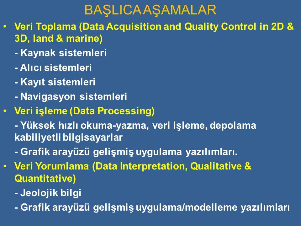 BAŞLICA AŞAMALAR Veri Toplama (Data Acquisition and Quality Control in 2D & 3D, land & marine) - Kaynak sistemleri - Alıcı sistemleri - Kayıt sistemleri - Navigasyon sistemleri Veri işleme (Data Processing) - Yüksek hızlı okuma-yazma, veri işleme, depolama kabiliyetli bilgisayarlar - Grafik arayüzü gelişmiş uygulama yazılımları.
