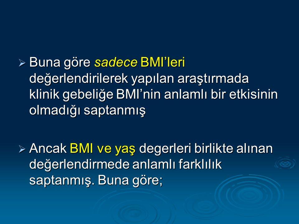  Buna göre sadece BMI'leri değerlendirilerek yapılan araştırmada klinik gebeliğe BMI'nin anlamlı bir etkisinin olmadığı saptanmış  Ancak BMI ve yaş degerleri birlikte alınan değerlendirmede anlamlı farklılık saptanmış.