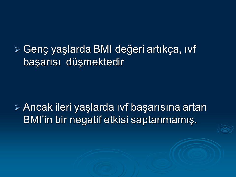  Genç yaşlarda BMI değeri artıkça, ıvf başarısı düşmektedir  Ancak ileri yaşlarda ıvf başarısına artan BMI'in bir negatif etkisi saptanmamış.
