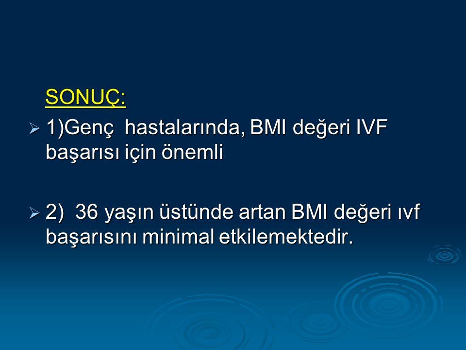 SONUÇ: SONUÇ:  1)Genç hastalarında, BMI değeri IVF başarısı için önemli  2) 36 yaşın üstünde artan BMI değeri ıvf başarısını minimal etkilemektedir.