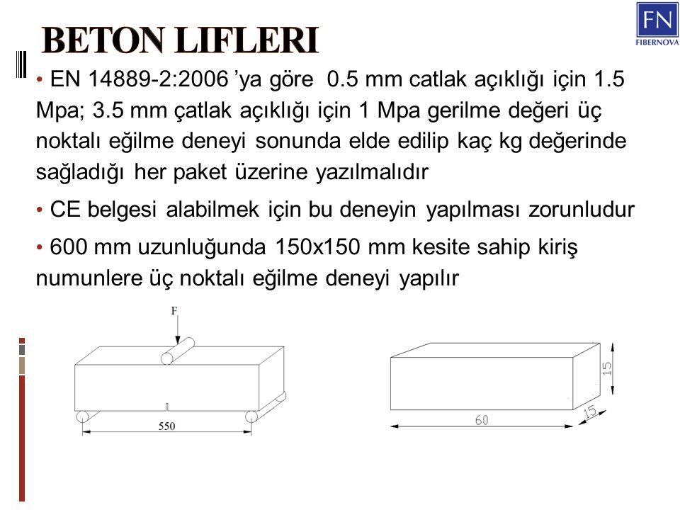 EN 14889-2:2006 'ya göre 0.5 mm catlak açıklığı için 1.5 Mpa; 3.5 mm çatlak açıklığı için 1 Mpa gerilme değeri üç noktalı eğilme deneyi sonunda elde edilip kaç kg değerinde sağladığı her paket üzerine yazılmalıdır CE belgesi alabilmek için bu deneyin yapılması zorunludur 600 mm uzunluğunda 150x150 mm kesite sahip kiriş numunlere üç noktalı eğilme deneyi yapılır