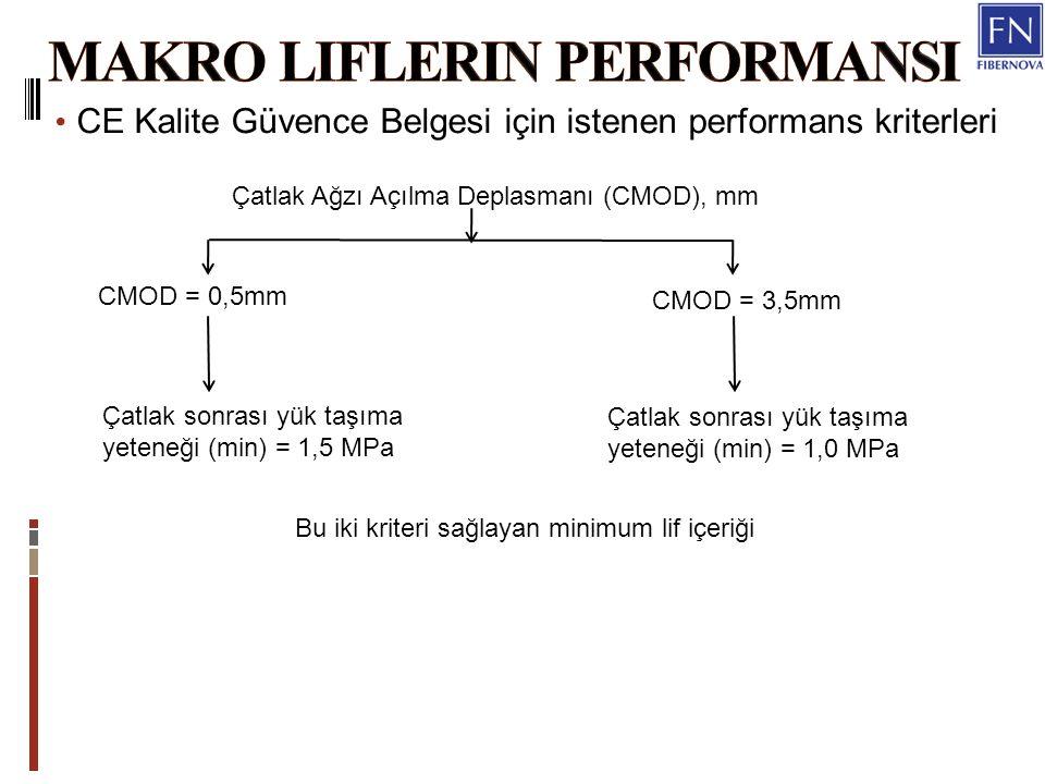 CE Kalite Güvence Belgesi için istenen performans kriterleri Çatlak Ağzı Açılma Deplasmanı (CMOD), mm CMOD = 0,5mm CMOD = 3,5mm Çatlak sonrası yük taşıma yeteneği (min) = 1,5 MPa Çatlak sonrası yük taşıma yeteneği (min) = 1,0 MPa Bu iki kriteri sağlayan minimum lif içeriği