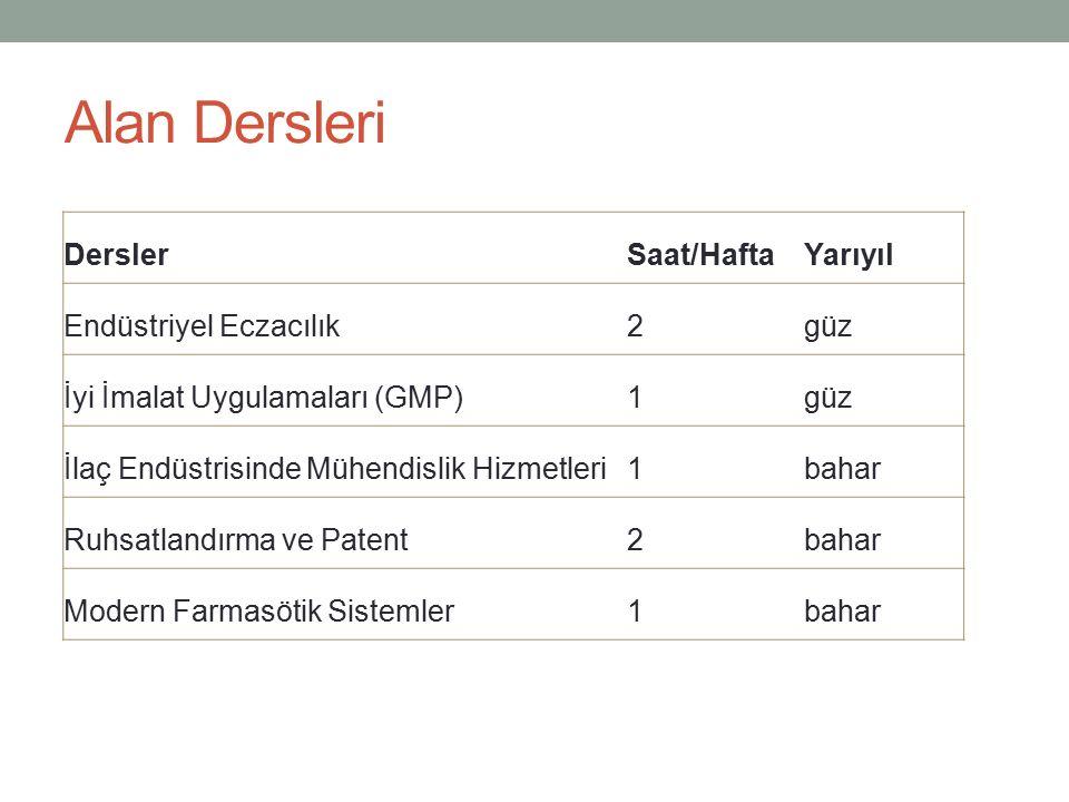 Endüstriyel Eczacılık Dersin Amacı Endüstriyel üretim hakkında bilgi vermek ve endüstride eczacının yerini tanıtmak Dersin İçeriği Biyoeşdeğerlik/Biyoyararlanım, Biyoteknoloji ve Farmakovijilans hakkında bilgi sahibi olmak Klinik araştırmalar ve İyi Klinik Uygulamalar Üretim, GMP ve Validasyon Pazarlama ve Tanıtım Dünya ve Türkiye'deki ilaç endüstrisi