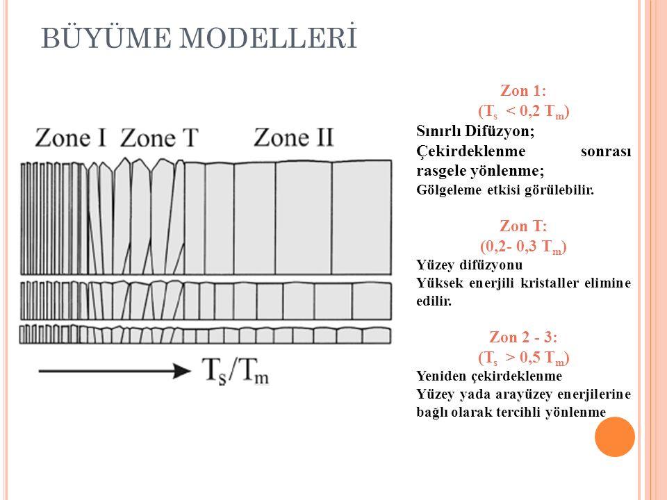 BÜYÜME MODELLERİ Zon 1: (T s < 0,2 T m ) Sınırlı Difüzyon; Çekirdeklenme sonrası rasgele yönlenme; Gölgeleme etkisi görülebilir. Zon T: (0,2- 0,3 T m
