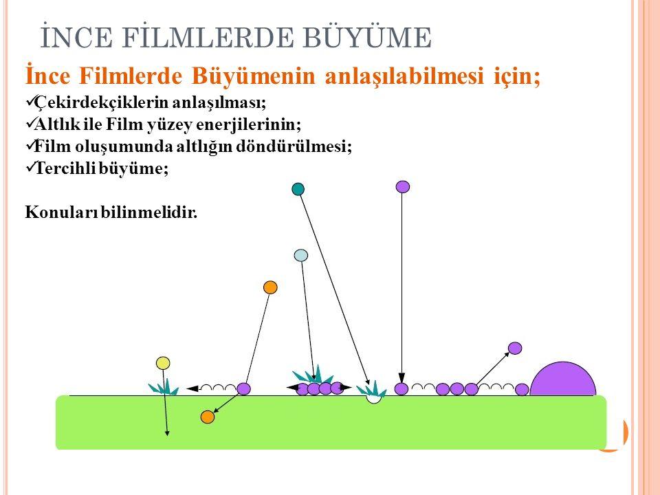 İNCE FİLMLERDE BÜYÜME İnce Filmlerde Büyümenin anlaşılabilmesi için; Çekirdekçiklerin anlaşılması; Altlık ile Film yüzey enerjilerinin; Film oluşumund
