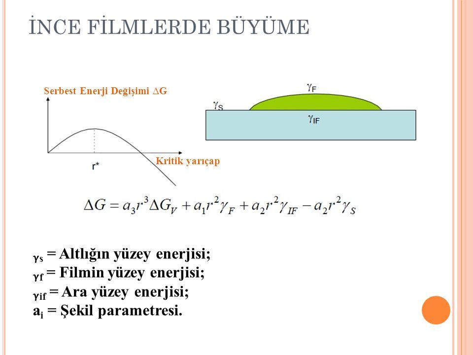 İNCE FİLMLERDE BÜYÜME s = Altlığın yüzey enerjisi; f = Filmin yüzey enerjisi; if = Ara yüzey enerjisi; a i = Şekil parametresi. Serbest Enerji Değişim
