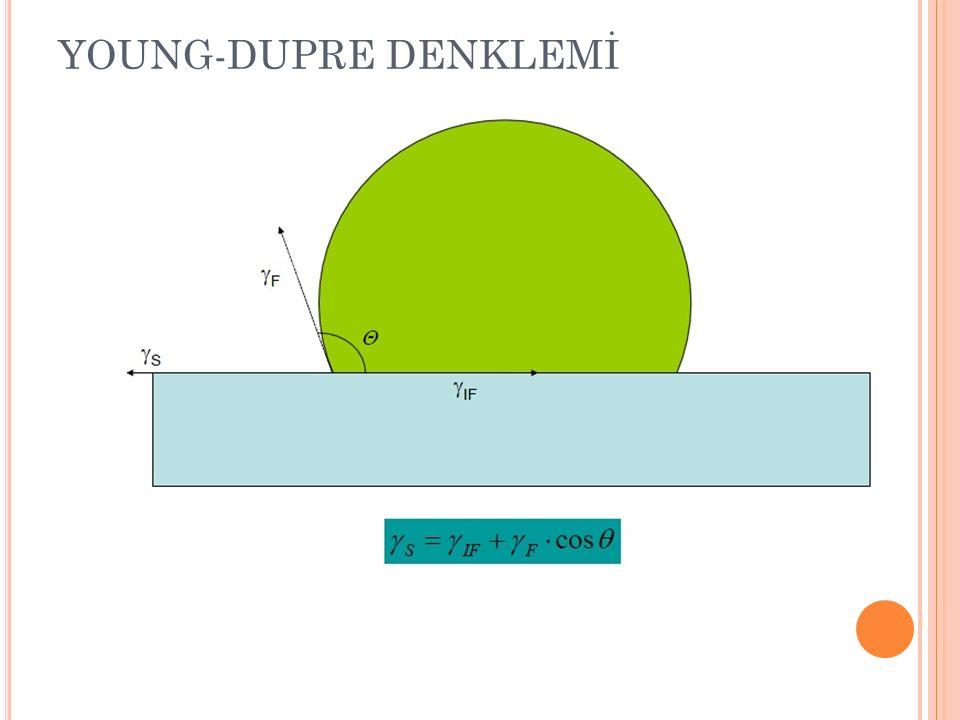 İNCE FİLM BÜYÜME TÜRLERİ (a)(b)(c) Tabakasal Büyüme (Frank de Merve (FM)) Tam Islatma Adasal Büyüme (Volmer-Weber (VW)) Kısmi Islatma Tabakasal + Adasal Büyüme (Frank de Merve (FM)) Tam Islatma s ≥ if + f s < if + f