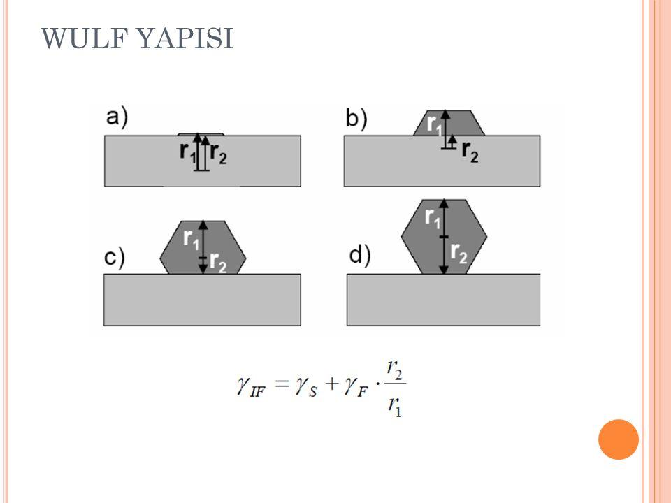 SOL-JEL YÖNTEMİ Kolloid : 1~1000 nm tane boyutuna sahip partiküller içeren süspansiyon Yer çekimi kuvveti ihmal edilebilir Partiküller arası etkileşimler küçük seviyedeki kuvvetlerle açıklanır.