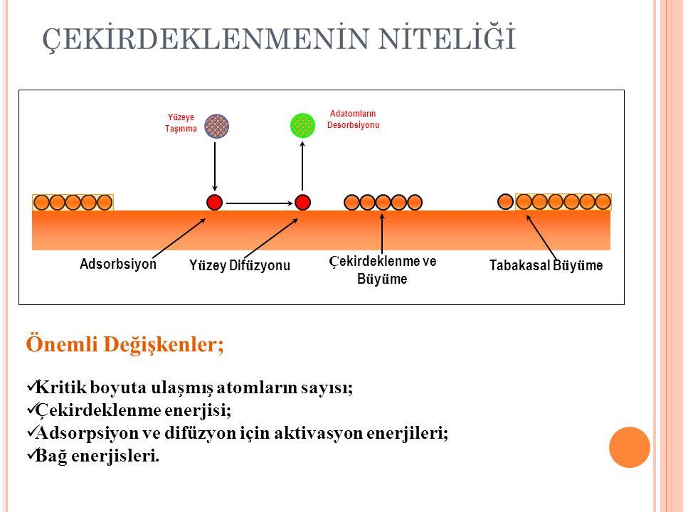 DÖNDÜRME İLE KAPLAMA Teorik film kalınlığı: Denklemince: h = film kalınlığı (μm) h o = başlangıç film kalınlığı (μm) K = sabit ρ = sıvının yoğunluğu (g/cm 3 ) ω = dönme hızı(rpm) η = vizkozite (cP)