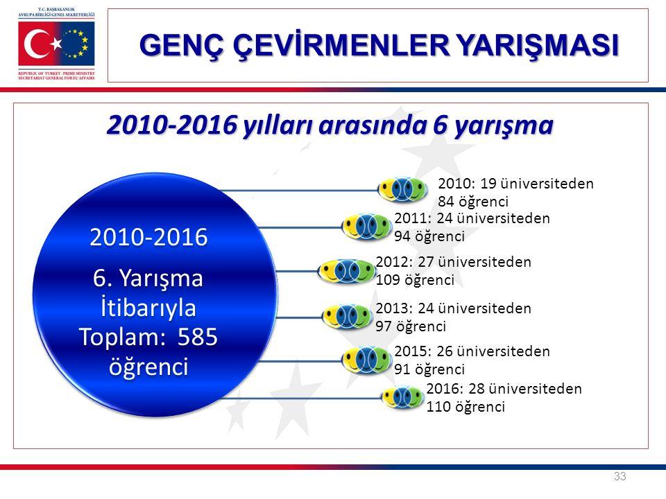 33 2010-2016 yılları arasında 6 yarışma 2010-2016 6. Yarışma İtibarıyla Toplam: 585 öğrenci 2010: 19 üniversiteden 84 öğrenci 2011: 24 üniversiteden 9