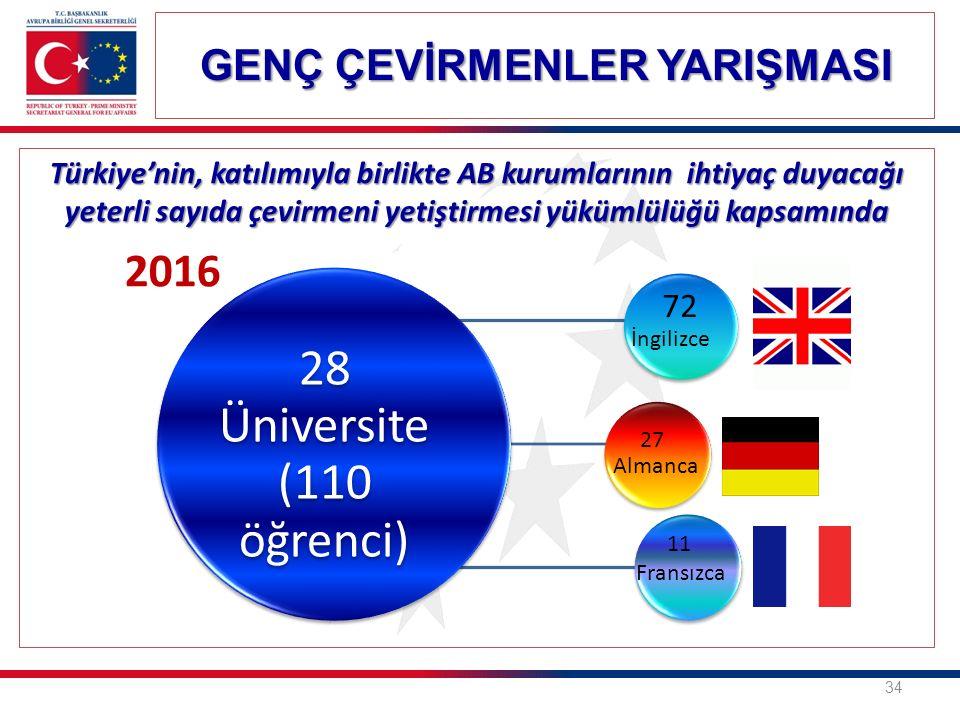 34 Türkiye'nin, katılımıyla birlikte AB kurumlarının ihtiyaç duyacağı yeterli sayıda çevirmeni yetiştirmesi yükümlülüğü kapsamında 2016 28 Üniversite