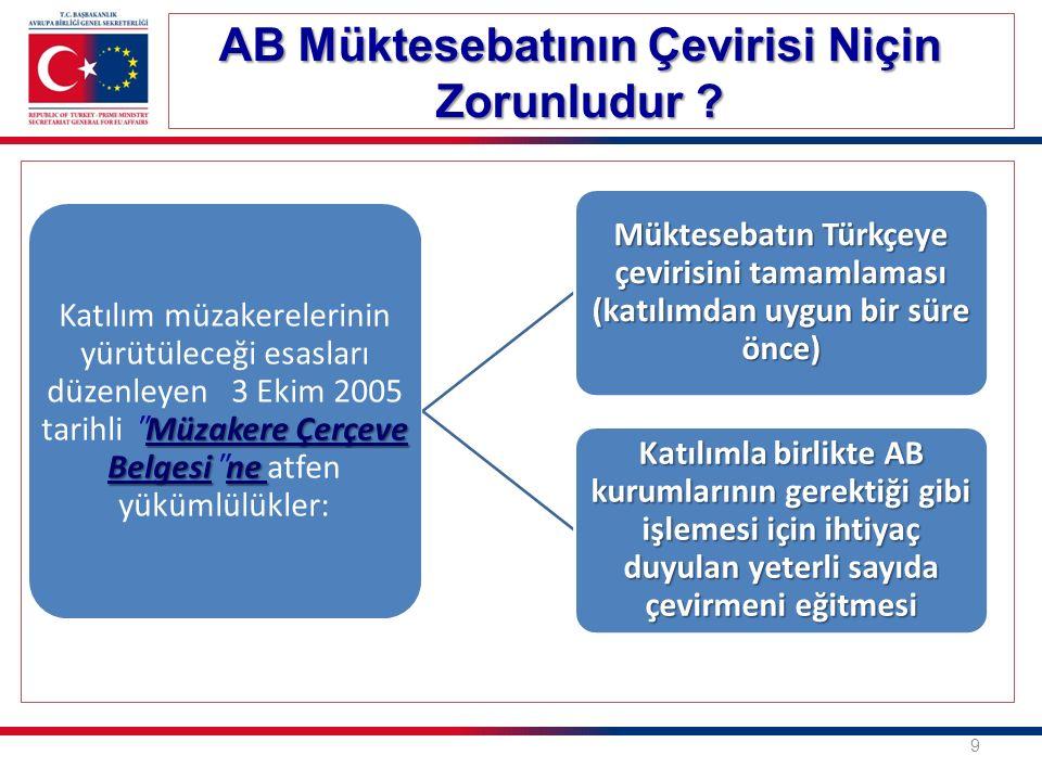 Kurucu Antlaşmalar (http://europa.eu/eu-law/treaties/index_en.htm) Bu Antlaşmalar uyarınca kabul edilen ikincil mevzuat (Direktif, tüzük, karar, tavsiye vs.) Avrupa Birliği Adalet Divanı (ABAD) kararları (http://curia.europa.eu/jcms/jcms/Jo2_7024/) AB çerçevesinde kabul edilen ve hukuki bağlayıcılığı olan veya olmayan belgeler (kurumlararası anlaşmalar, ilke kararları, bildirimler, tavsiyeler, yönlendirici ilkeler) AB tarafından veya AB ve üye devletler tarafından birlikte akdedilen uluslararası anlaşmalar Üye devletlerin Birlik faaliyetlerine ilişkin olarak aralarında akdettikleri uluslararası anlaşmalar TOPLAM SAYFA SAYISI:180.000 (2016 Mart ayı itibarıyla güncel rakam) 10 AB Müktesebatının Kapsamı