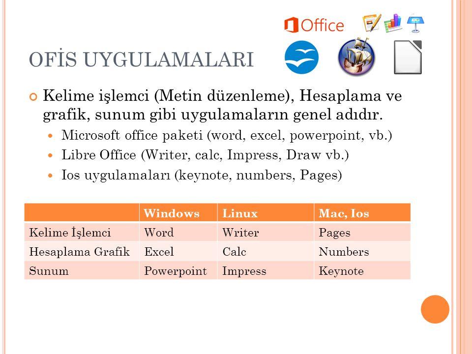 OFİS UYGULAMALARI Kelime işlemci (Metin düzenleme), Hesaplama ve grafik, sunum gibi uygulamaların genel adıdır. Microsoft office paketi (word, excel,