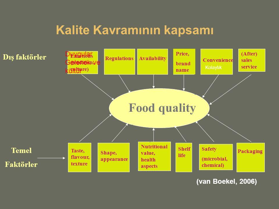 Bütün temel kalite faktörleri şunlara bağlıdır:  Hammaddenin kalitesi  Gıdanın bileşimi  İşleme metotları  Depolama metodu ve şartları
