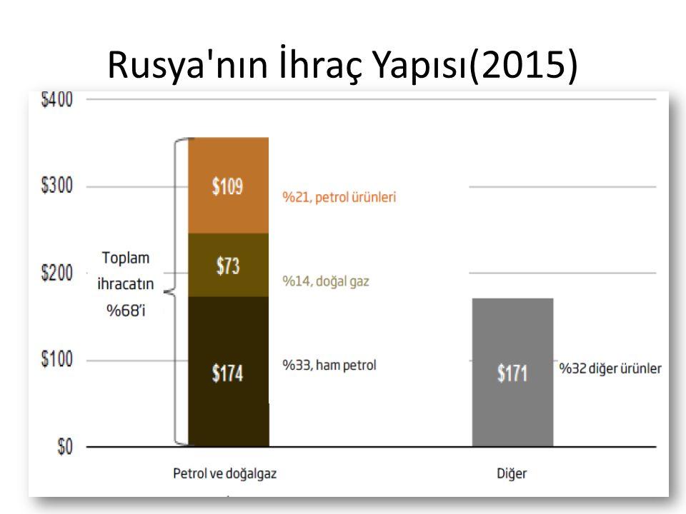 Rusya nın İhraç Yapısı(2015)