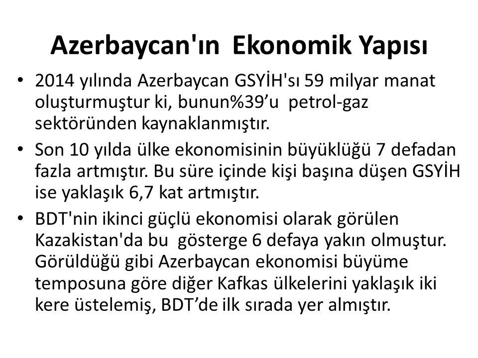 Azerbaycan ın Ekonomik Yapısı 2014 yılında Azerbaycan GSYİH sı 59 milyar manat oluşturmuştur ki, bunun%39'u petrol-gaz sektöründen kaynaklanmıştır.