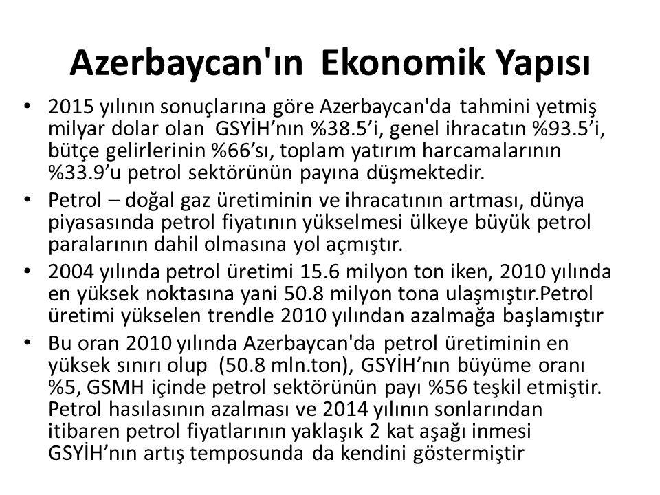 Azerbaycan ın Ekonomik Yapısı 2015 yılının sonuçlarına göre Azerbaycan da tahmini yetmiş milyar dolar olan GSYİH'nın %38.5'i, genel ihracatın %93.5'i, bütçe gelirlerinin %66'sı, toplam yatırım harcamalarının %33.9'u petrol sektörünün payına düşmektedir.