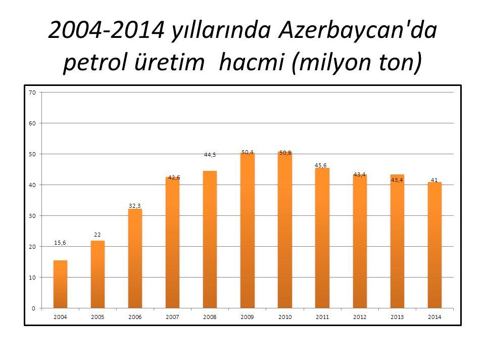 2004-2014 yıllarında Azerbaycan da petrol üretim hacmi (milyon ton)