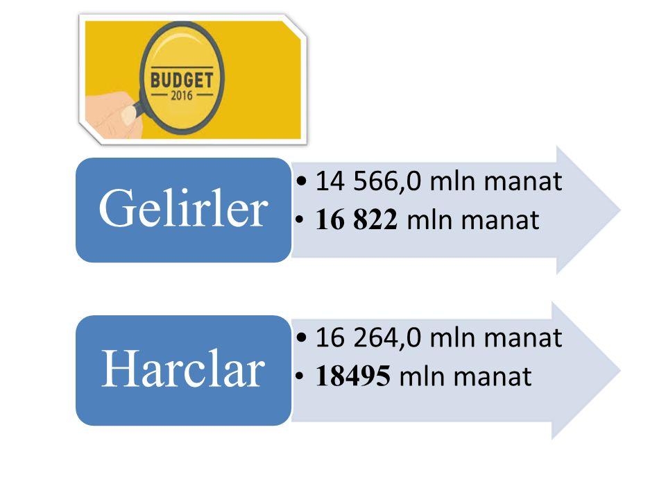 14 566,0 mln manat 16 822 mln manat Gelirler 16 264,0 mln manat 18495 mln manat Harclar
