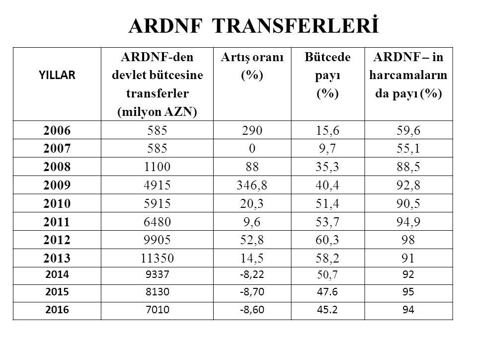 YILLAR ARDNF-den devlet bütcesine transferler (milyon AZN) Artış oranı (%) Bütcede payı (%) ARDNF – in harcamaların da payı (%) 200658529015,659,6 200758509,755,1 200811008835,388,5 20094915346,840,492,8 2010591520,351,490,5 201164809,653,794,9 2012990552,860,398 2013 1135014,558,2 91 20149337-8,22 50,750,7 92 20158130-8,7047.695 20167010-8,6045.294 ARDNF TRANSFERLERİ