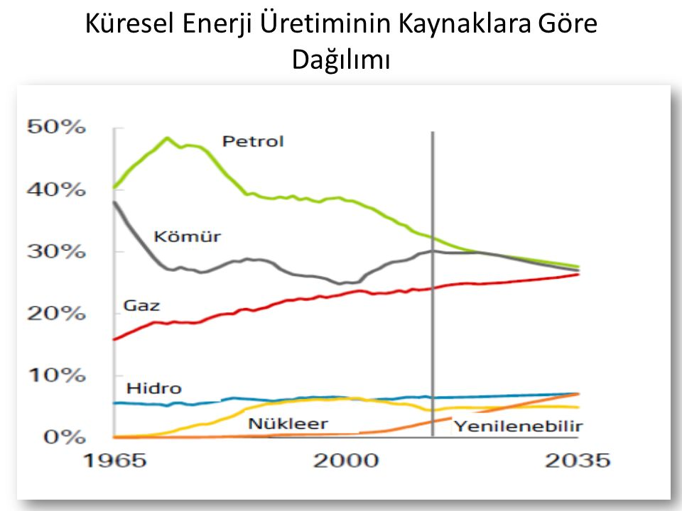Küresel Enerji Üretiminin Kaynaklara Göre Dağılımı