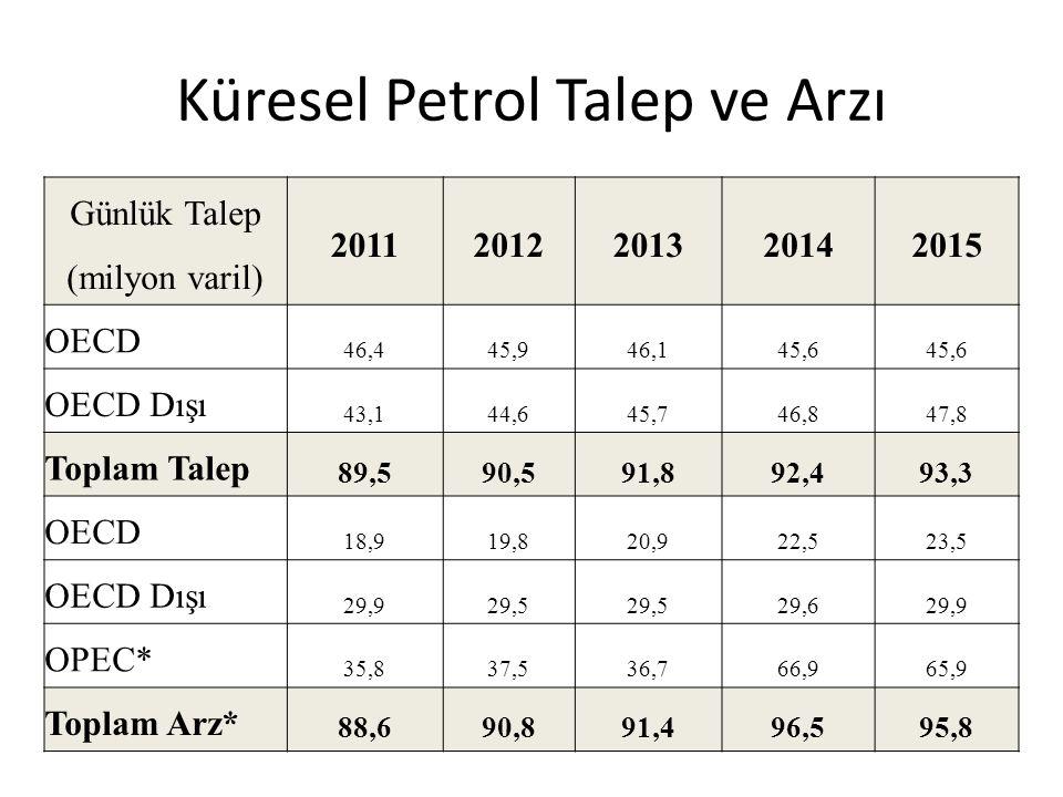 Küresel Piyasalarda Petrol Fiyatlarındaki Düşüşün Nedenleri ve Ülke Ekonomilerine Etkileri Dünya toplam üretim miktarı son 10 on yılda (2004– 2014) %16 artmış olan petrolün yaklaşık %25 i ABD tarafından tüketilmektedir.