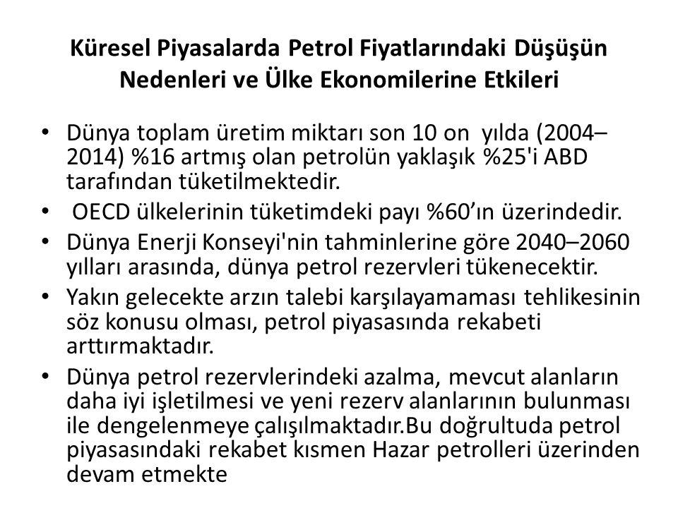 Ham Petrol Fiyatları(varil başı $)