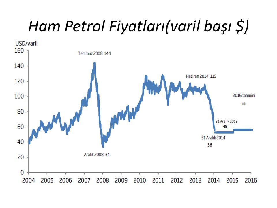 Kazakistan GSYİH-si (2005-2014), mlr. $