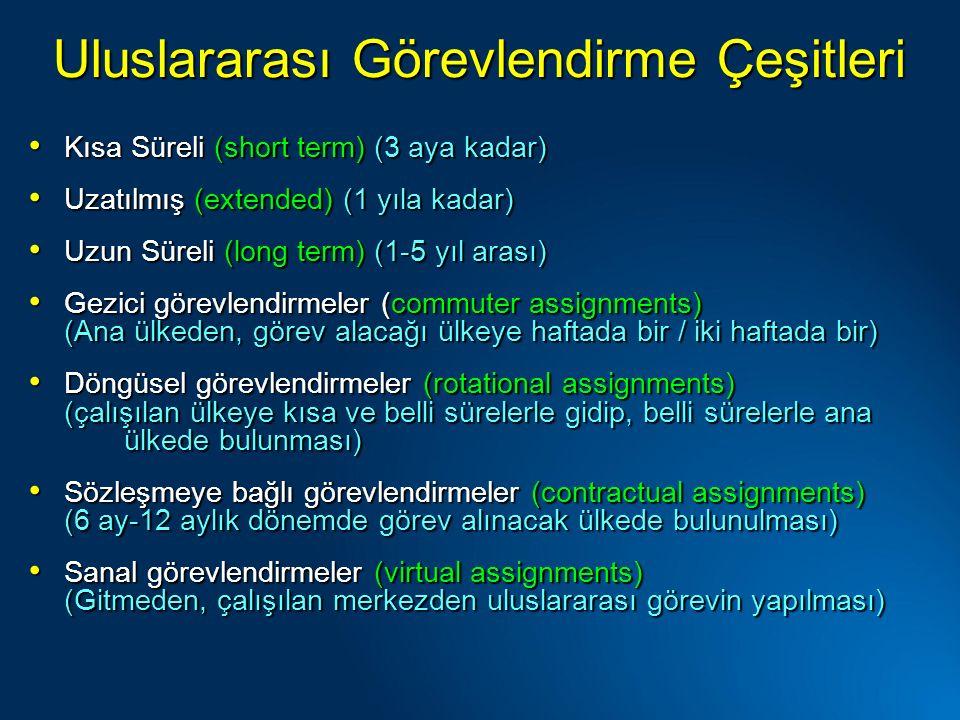 Uluslararası Görevlendirme Çeşitleri Kısa Süreli (short term) (3 aya kadar) Kısa Süreli (short term) (3 aya kadar) Uzatılmış (extended) (1 yıla kadar) Uzatılmış (extended) (1 yıla kadar) Uzun Süreli (long term) (1-5 yıl arası) Uzun Süreli (long term) (1-5 yıl arası) Gezici görevlendirmeler (commuter assignments) Gezici görevlendirmeler (commuter assignments) (Ana ülkeden, görev alacağı ülkeye haftada bir / iki haftada bir) Döngüsel görevlendirmeler (rotational assignments) Döngüsel görevlendirmeler (rotational assignments) (çalışılan ülkeye kısa ve belli sürelerle gidip, belli sürelerle ana ülkede bulunması) Sözleşmeye bağlı görevlendirmeler (contractual assignments) Sözleşmeye bağlı görevlendirmeler (contractual assignments) (6 ay-12 aylık dönemde görev alınacak ülkede bulunulması) Sanal görevlendirmeler (virtual assignments) Sanal görevlendirmeler (virtual assignments) (Gitmeden, çalışılan merkezden uluslararası görevin yapılması)
