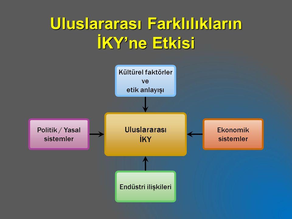 Uluslararası Farklılıkların İKY'ne Etkisi Uluslararası İKY Endüstri ilişkileri Politik / Yasal sistemler Ekonomik sistemler Kültürel faktörler ve etik anlayışı