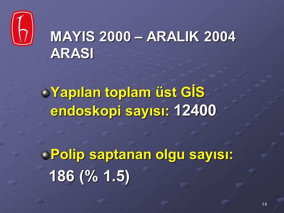 14 MAYIS 2000 – ARALIK 2004 ARASI MAYIS 2000 – ARALIK 2004 ARASI Yapılan toplam üst GİS endoskopi sayısı: 12400 Polip saptanan olgu sayısı: 186 (% 1.5
